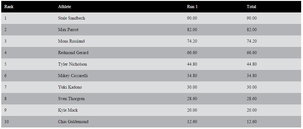 DEW Tour Breckenridge - Snowboard Men - Final Results