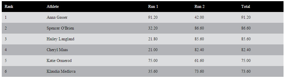 DEW Tour Breckenridge - Snowboard Women - Final Results Slopestyle