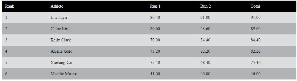 DEW Tour Breckenridge - Snowboard Women - Final Results Superpipe