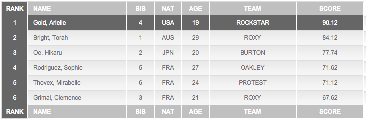 Final Results LAAX Open 2016 Halfpipe Ladies