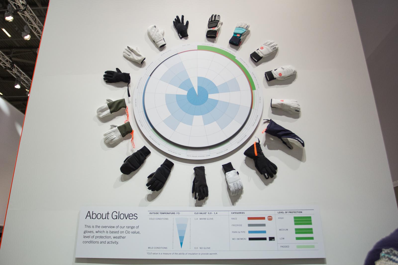 Einsatzbereiche für die verschiedenen neuen POC Handschuhe