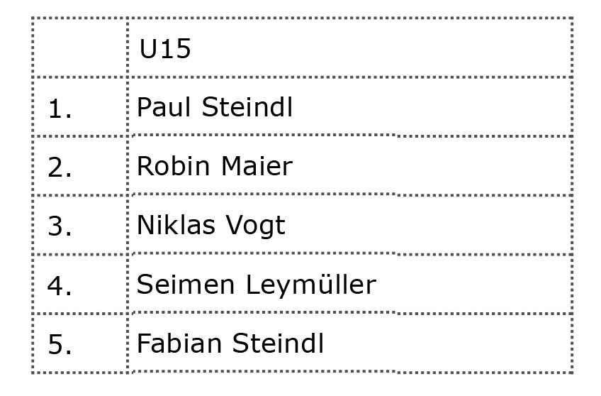Jib King 2016 - Results U15