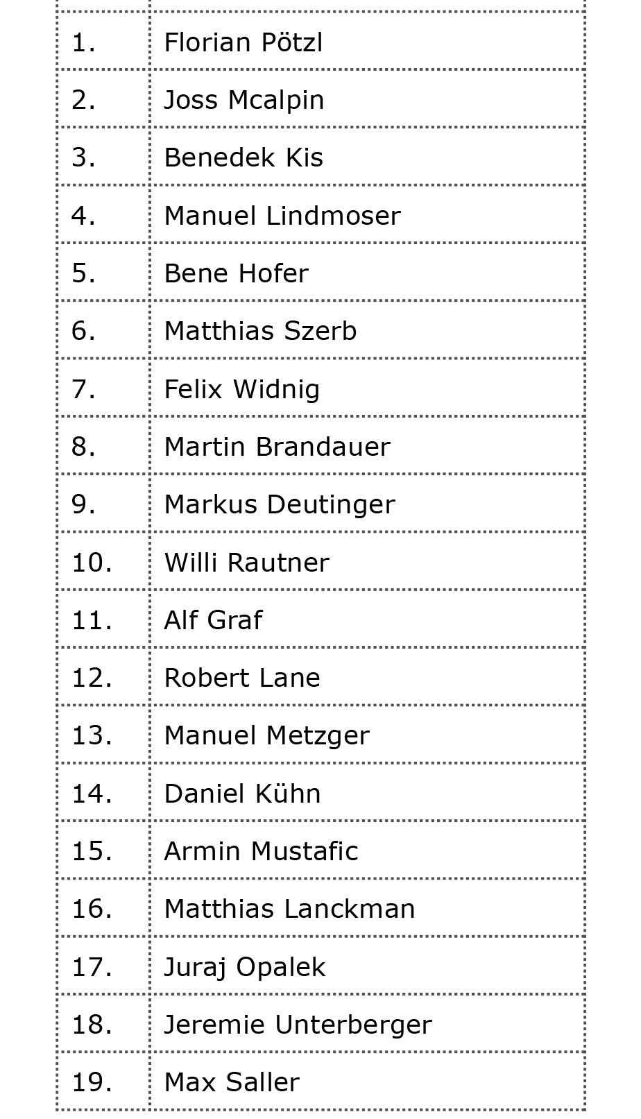 Jib King 2016 - Results Men