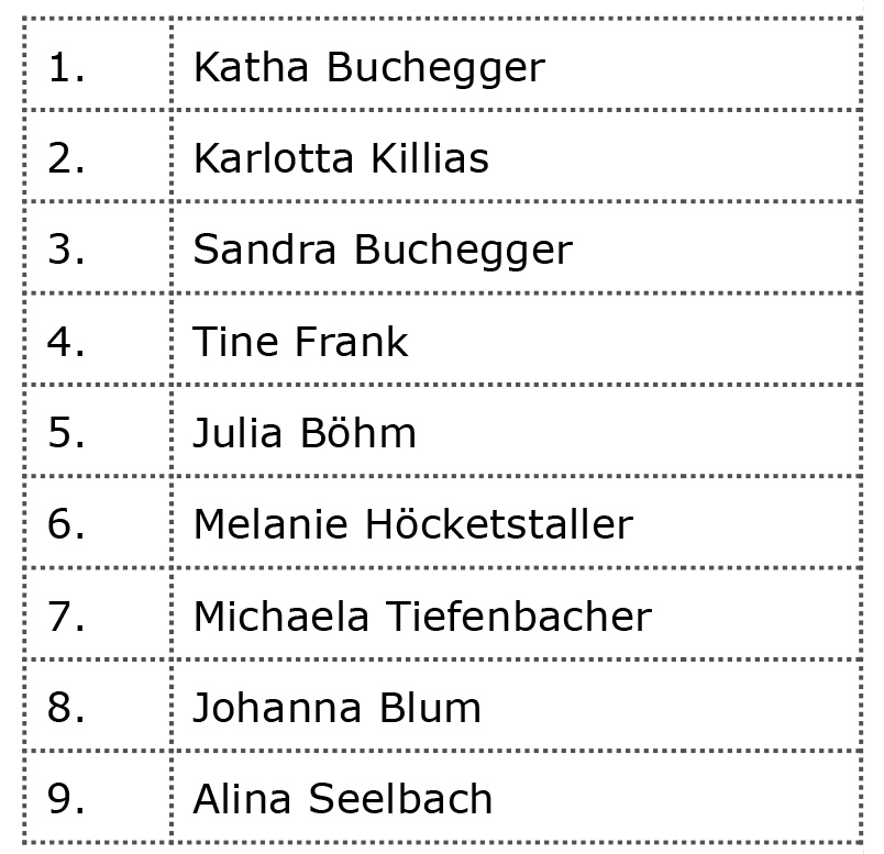 Jib King 2016 - Results Women