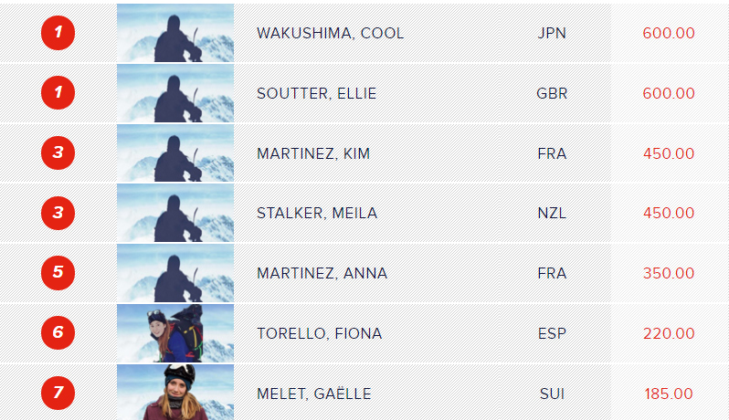Freeride Juniorenweltmeisterschaft 2016 Andorra - Results Snowboard Women