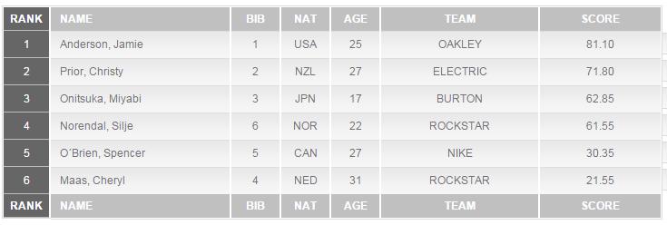 Final Results LAAX Open 2016 Slopestyle Women