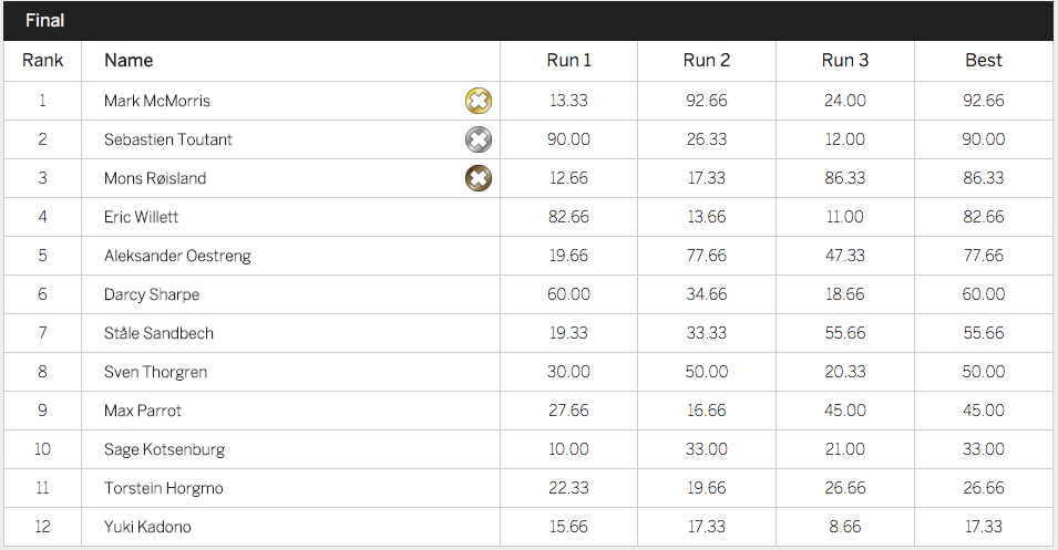 X Games 2016 - Slopestyle Men - Results