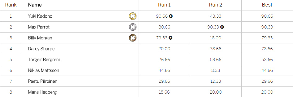 X Games Oslo 2016 - Men's Snowboard Big Air Final - Results