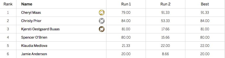 X Games Oslo 2016 - Women's Snowboard Big Air Final - Results