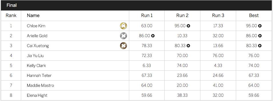 X Games 2016 - Halfpipe Finals Women - Results