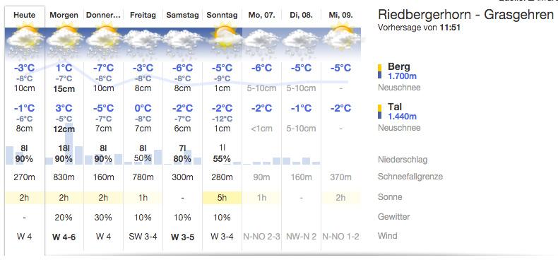 9-Tage Vorhersage für Grasgehren (Allgäu) - Quelle: ZAMG/bergfex