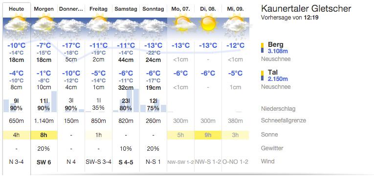 9-Tage Vorhersage für das Kaunertal (Tirol) - Quelle: ZAMG/bergfex
