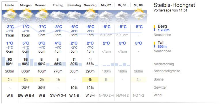 9-Tage Vorhersage für Steibis-Hochgrat - Quelle: ZAMG/bergfex