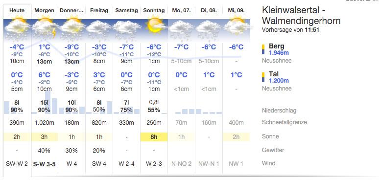 9-Tage Vorhersage für das Walmendingerhorn (Kleinwalsertal) - Quelle: ZAMG/bergfex