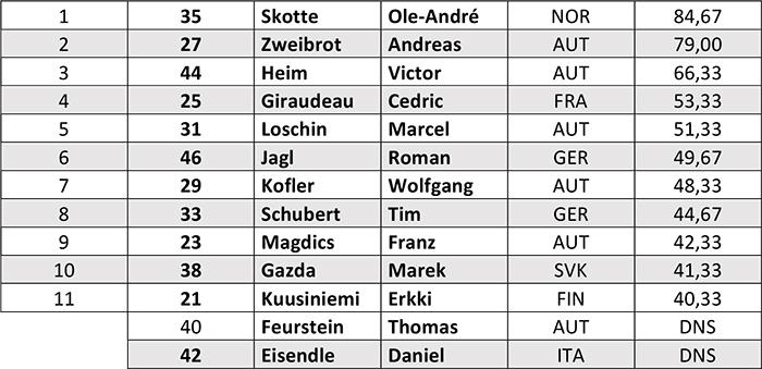 x_over_2016_kitzsteinhorn_results_maenner