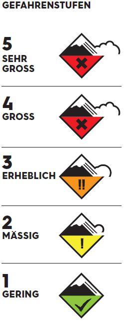 Gefahrenstufen-Skala