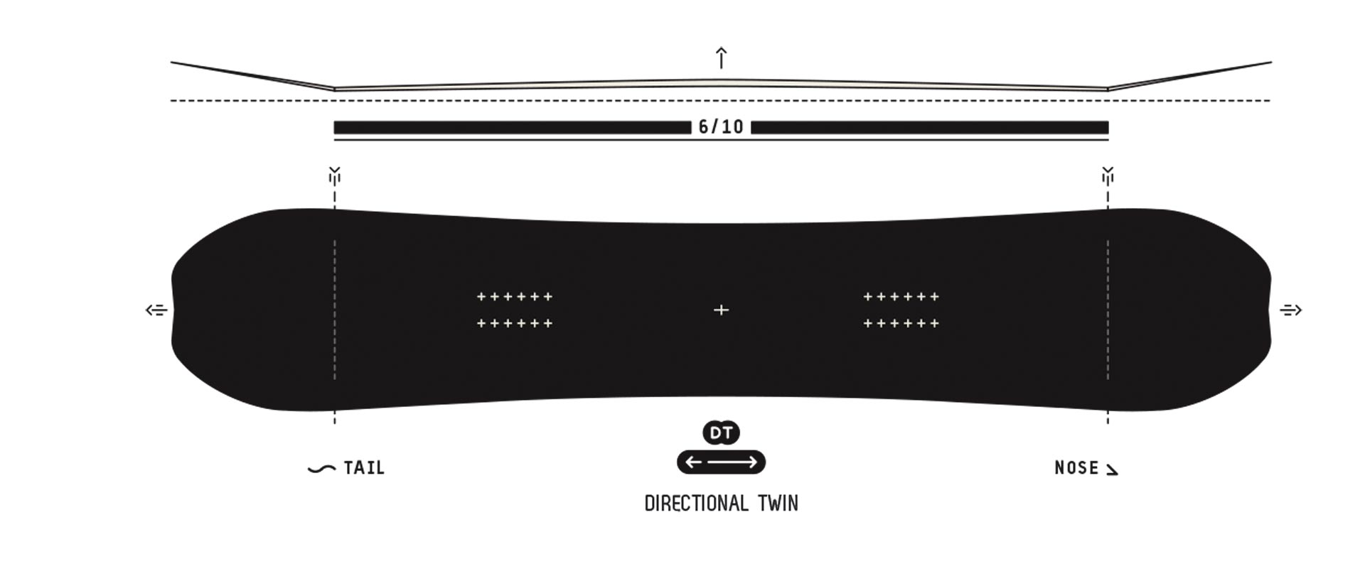 Der Directional Twin-Shape macht das ATV perfekt für Backcoun- try-Freestyle und Switch-Landungen in tiefem Schnee. Der Camber sorgt dabei für den nötigen Pop und die schwal- benschwanzartigen Aussparungen an Nose und Tail für mehr Auftrieb.
