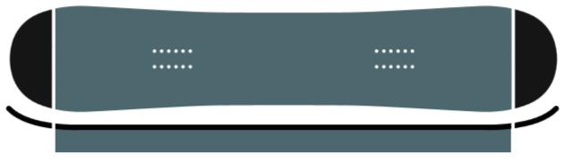 Kaufberatung Snowboards - Flat/Zero Camber Profil