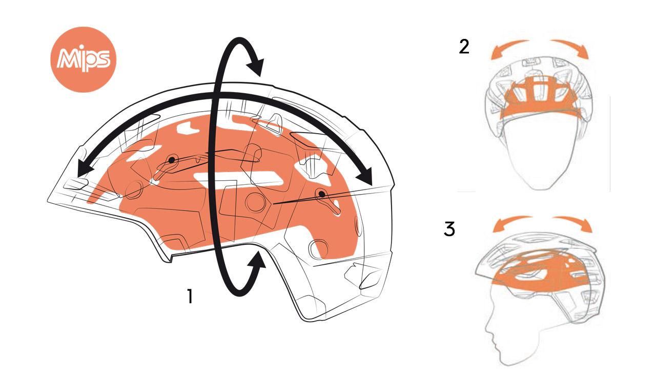 1. Die verschiedenen MIPS Systeme werden wie ein zusätzlicher Layer in den Helmen simpel per Clicker implementiert und erlauben so eine Beweglichkeit des Helms von bis zu 15 mm bei einem Aufprall, ohne dass sich der Kopf dabei bewegt. Durch dieses einfache System, wird das Gehirn bei Rotationskräften nachweislich durch die Absorption besser geschützt | 2. MIPS schützt den Kopf in der seitlichen Bewegung genauso effektiv ... | 3. ... wie in der Frontbewegung bei Stürzen |©MIPS
