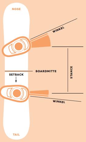 Snowboard Bindung richtig einstellen