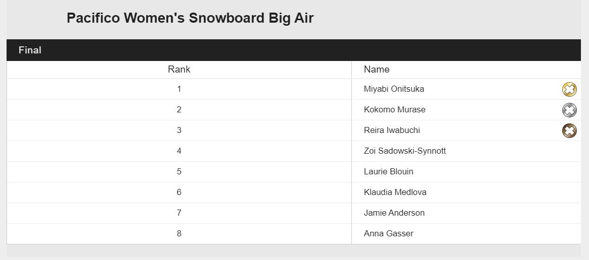 X-Games Aspen Ergebnisse Big Air Women