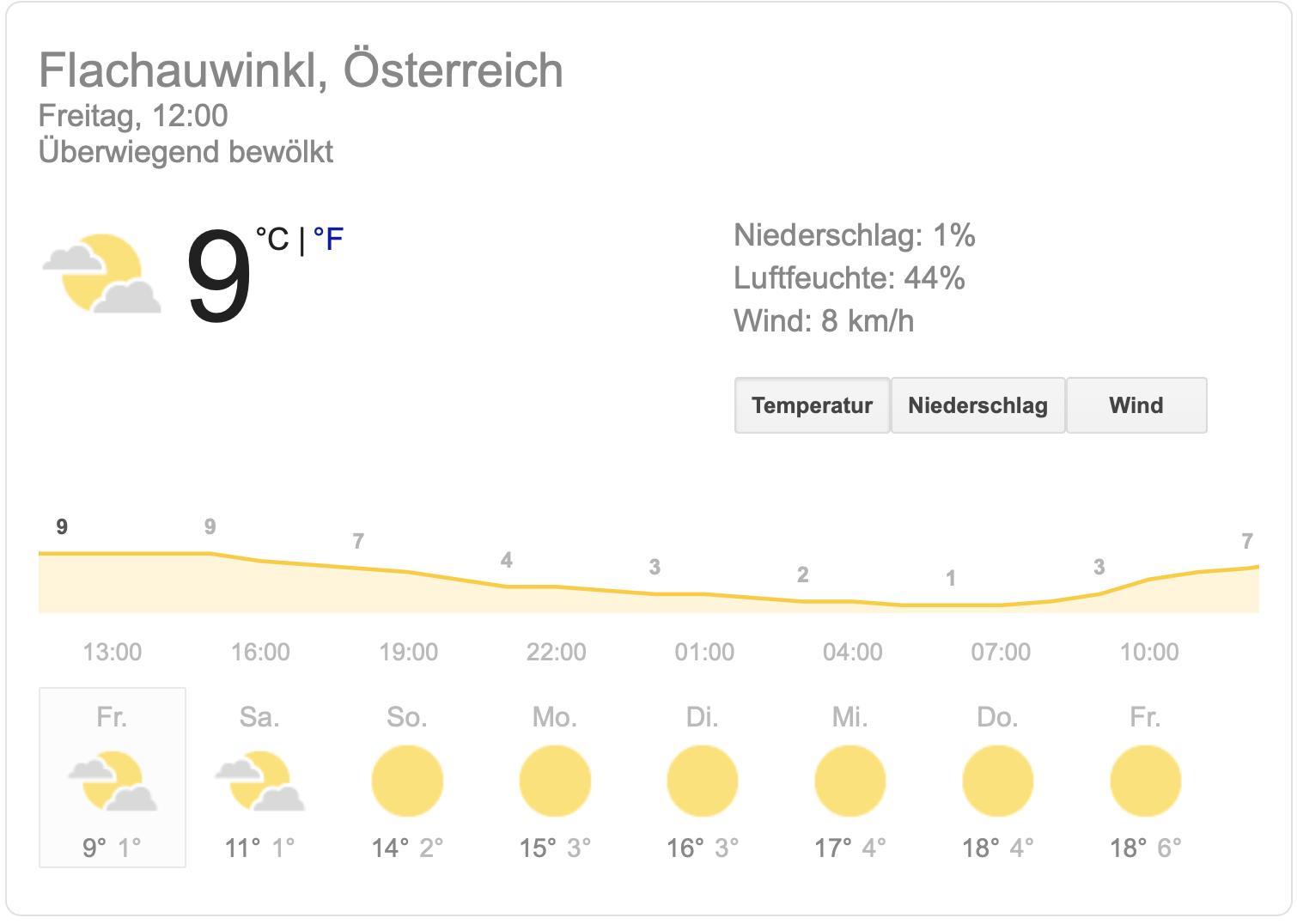 Die Wettervorhersage für Ostern