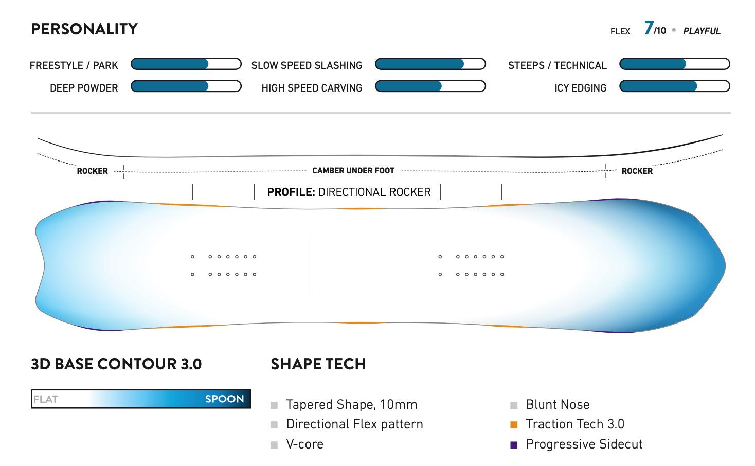 Women´s-Stratos 2022, Jones Snowboards
