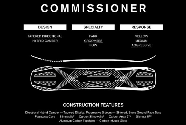 Commissioner 2022, Ride Snowboards, All-Mountain Snowboard